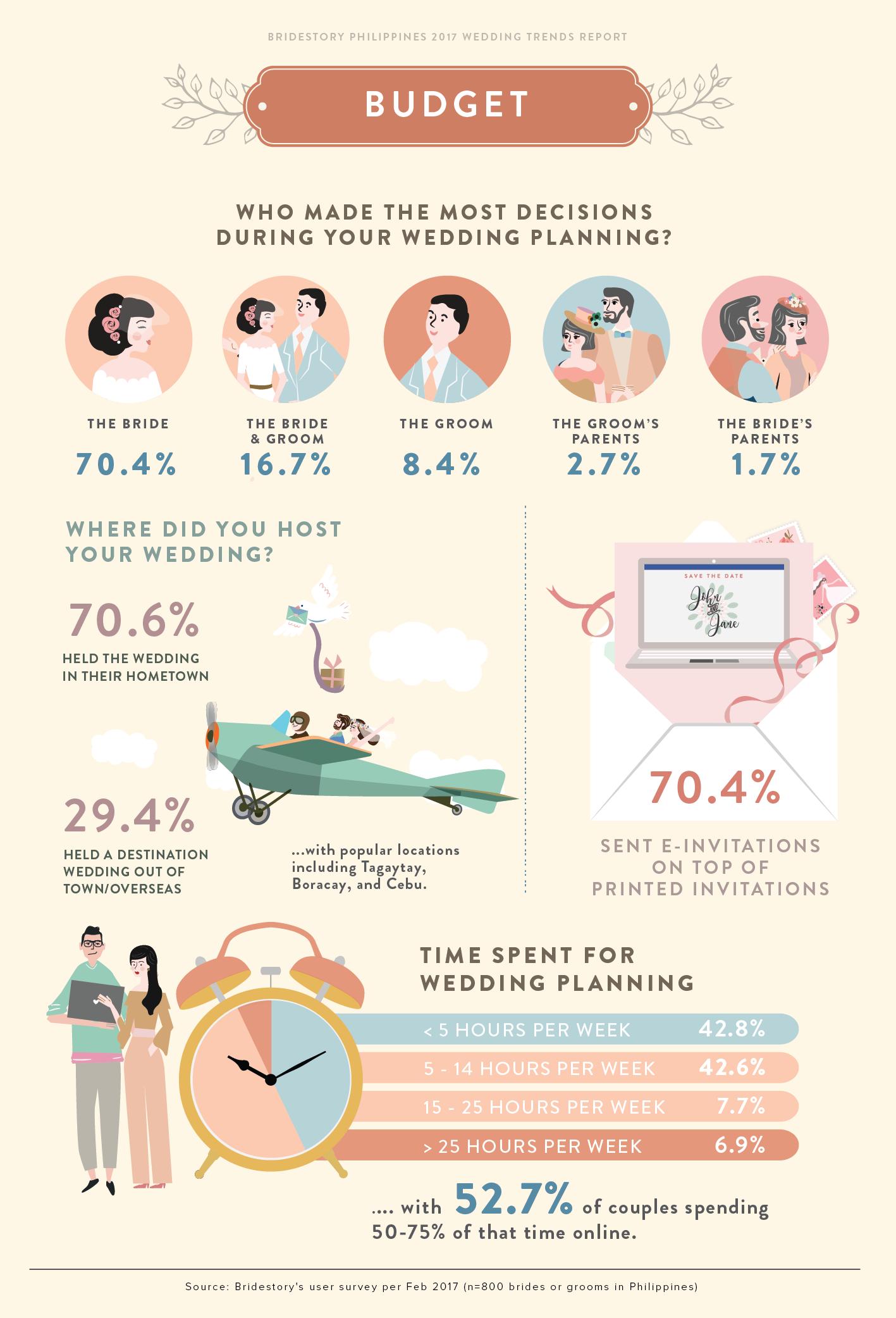 Bridestory S 2017 Philippines Wedding Trends Report Bridestory