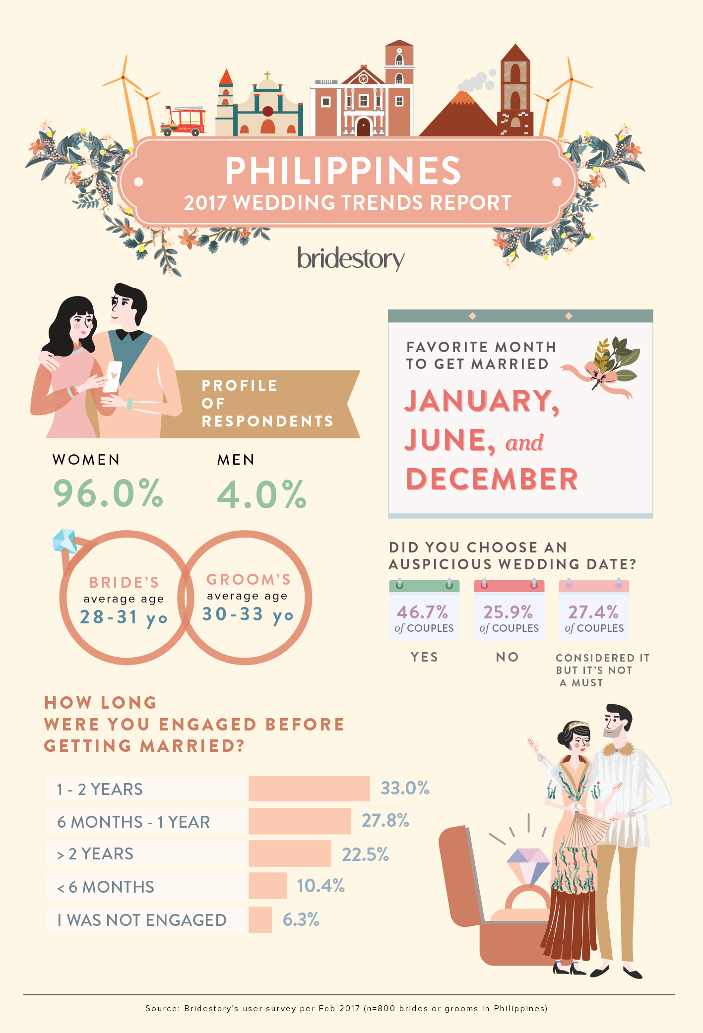 Average length of dating before engagement