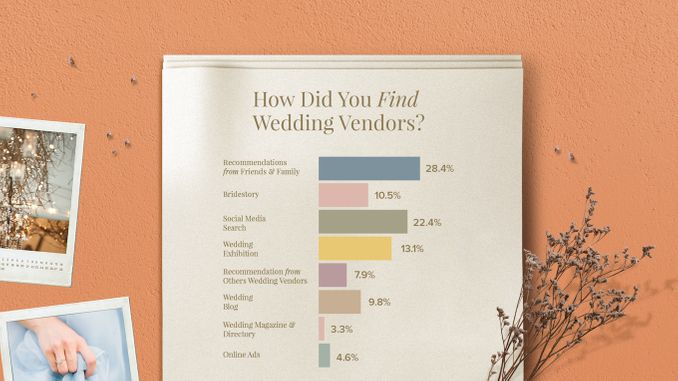 Bridestory Singapore Presents 2019 Wedding Trend Forecast & 2018 Wedding Insights Image 17