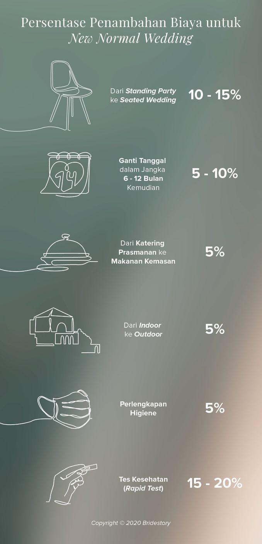 Biaya Pernikahan Versi New Normal yang Perlu Diperhatikan Image 1