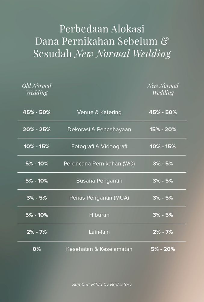 Biaya Pernikahan Versi New Normal yang Perlu Diperhatikan Image 2