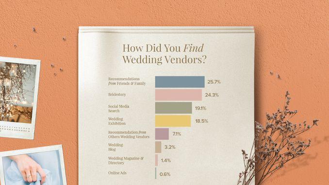 Bridestory Presents 2019 Wedding Trend Forecast & 2018 Wedding Insights Image 18