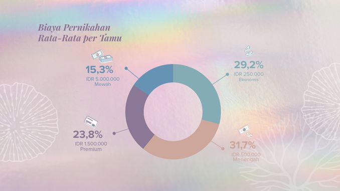 Bridestory Mempersembahkan Prediksi Tren Pernikahan 2020 & Rangkuman Data Pernikahan 2019 Image 21