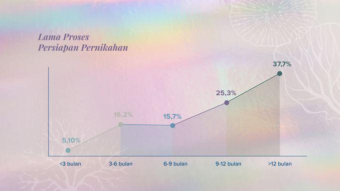 Bridestory Mempersembahkan Prediksi Tren Pernikahan 2020 & Rangkuman Data Pernikahan 2019 Image 16