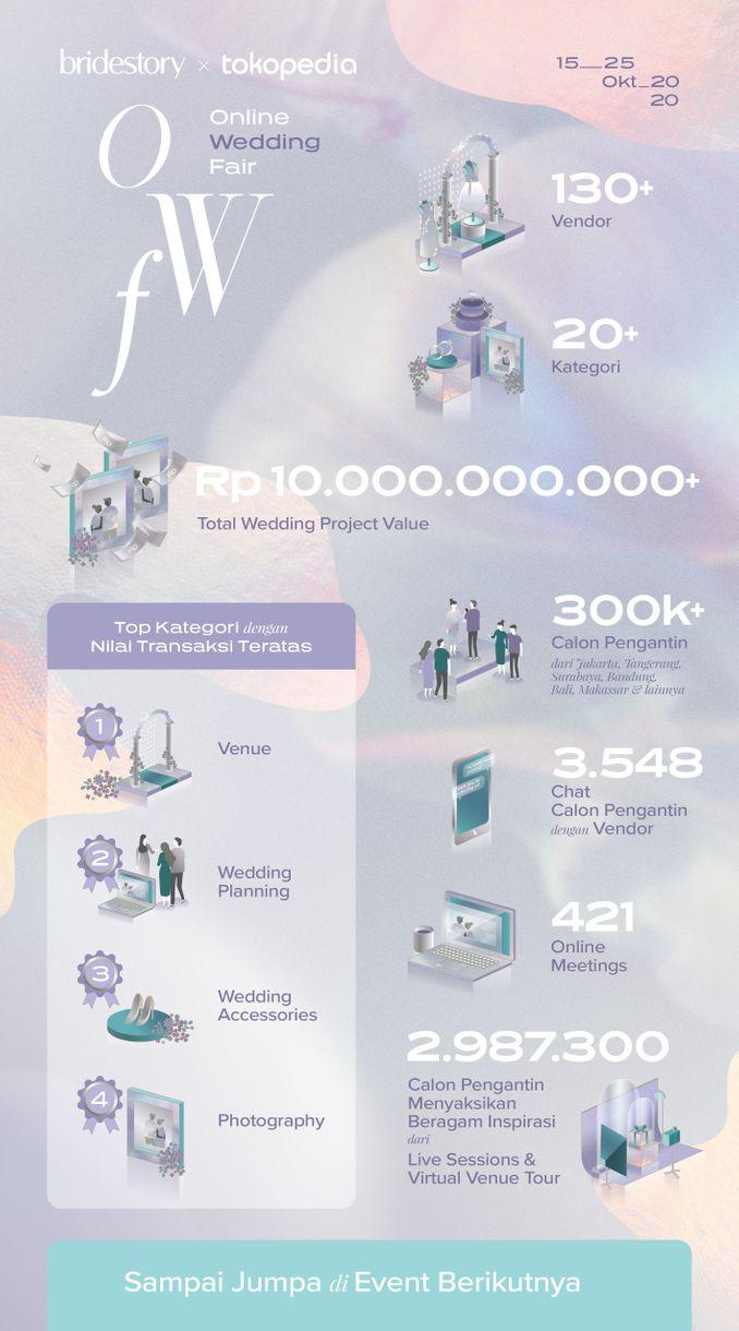 Bridestory Online Wedding Fair 2020 Telah Sukses Digelar! Image 1